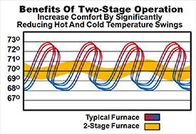 one-stage furnace vs two-stage furnace